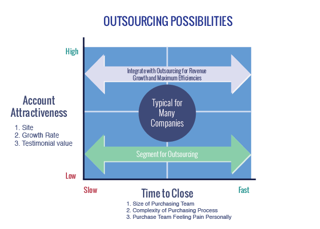 outsourcing-possibilities