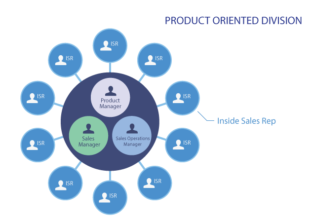 product-oriented-division